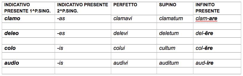 Schema paradigmi latini